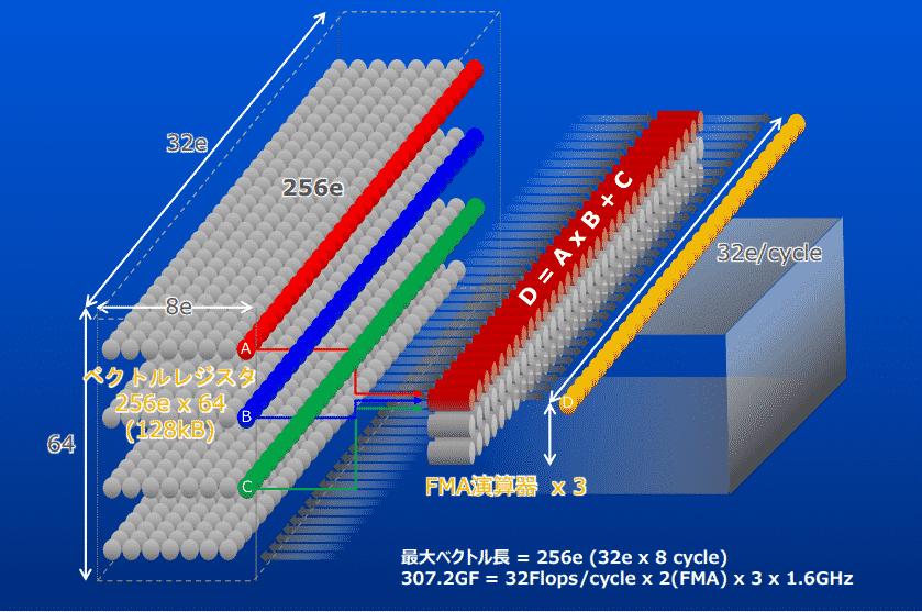 SX-Aurora-TSUBASA-flops