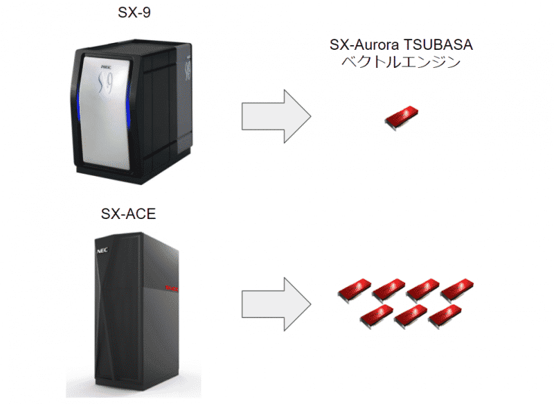 SX-Aurora-TSUBASAがコンパクト